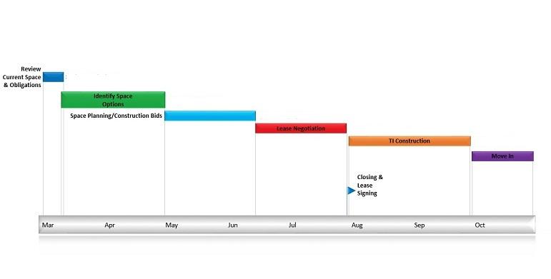 minnesota, tenant representation, process